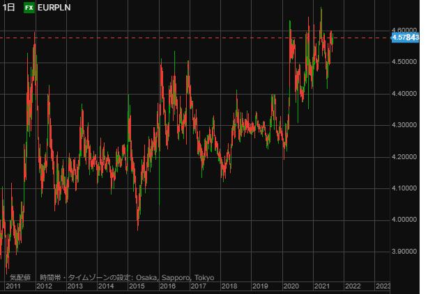 EURPLN chart0812day-min
