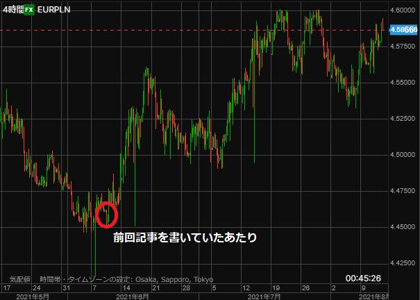 EURPLN chart0812hour-min