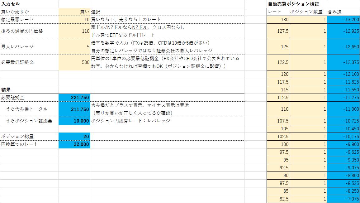 TQQQ loss range-min