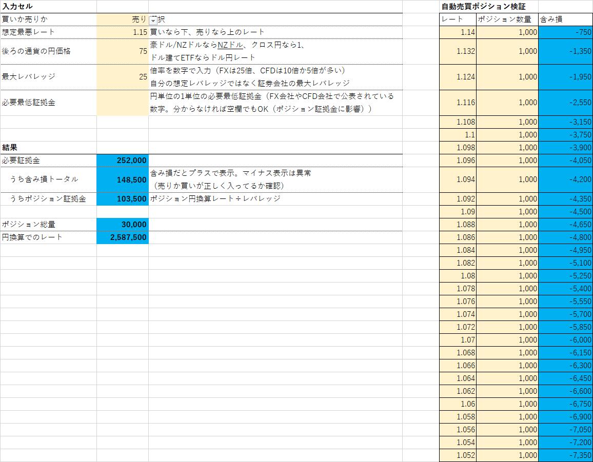 AUDNZD high sell loss-min