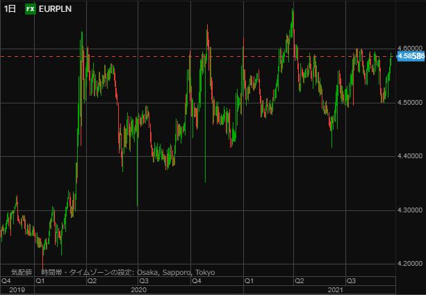 EURPLN chart0918day-min