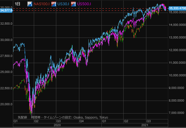US stock chart0919-min