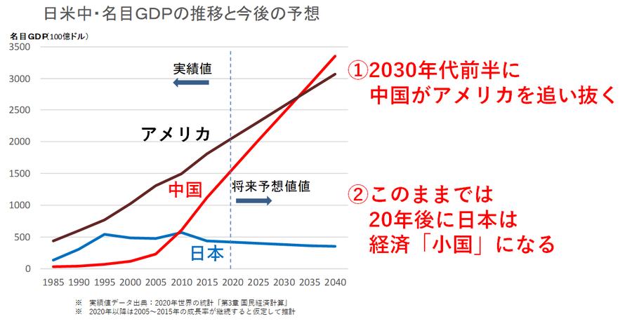 日米中GDP比較