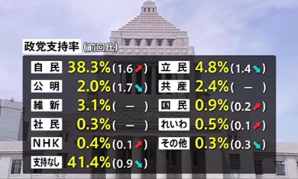 TBS世論調査