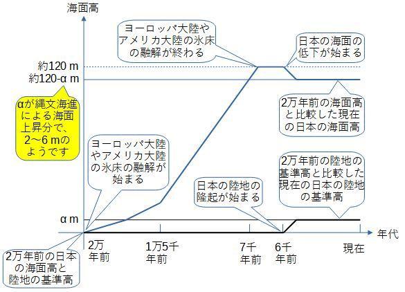 縄文海進による海面上昇ついて (2)