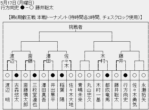 藤井聡太2ch