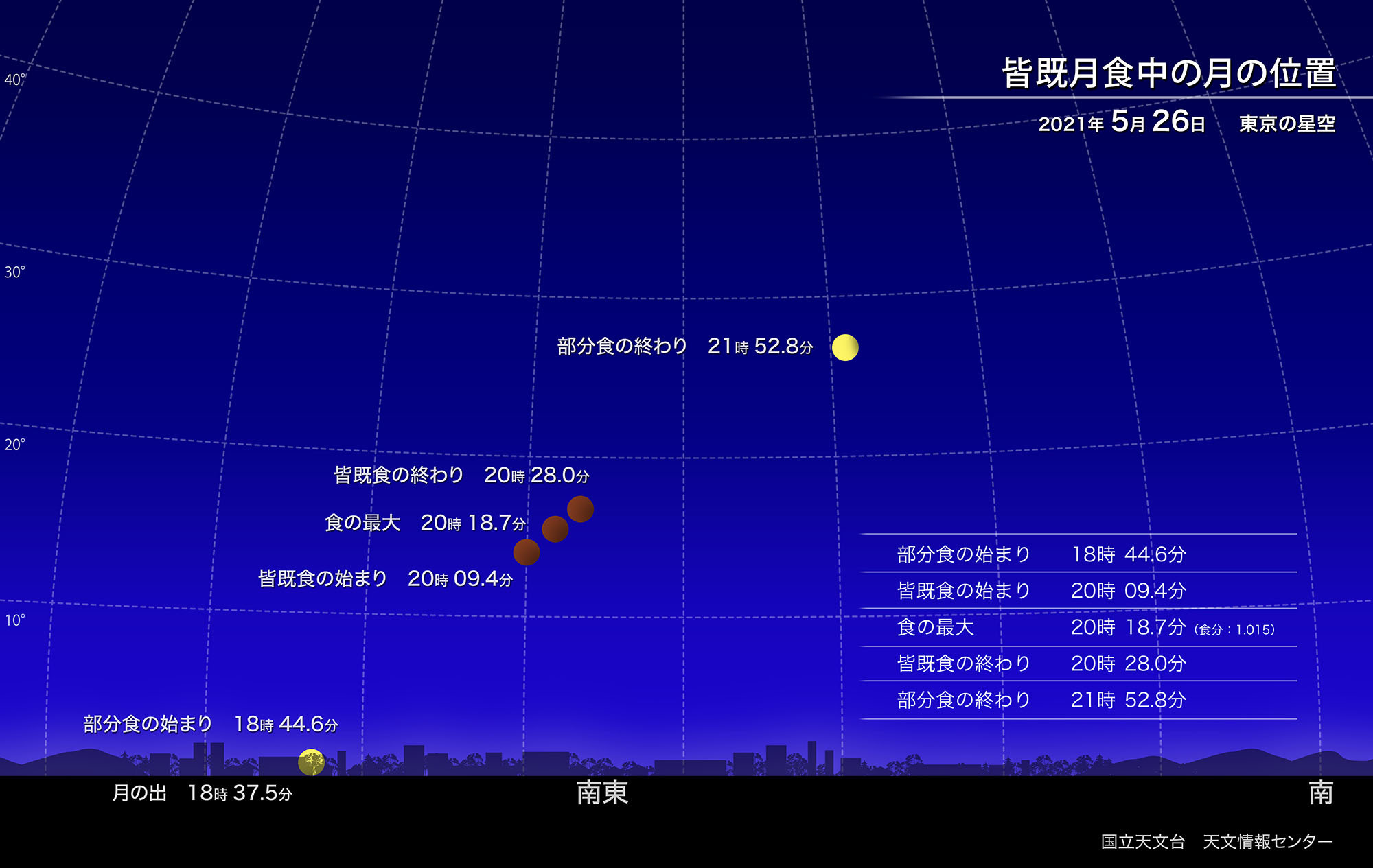 20210526皆既月食-1L