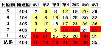 408回の当選番号を含んでいる表