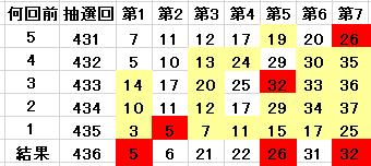436回の当選番号を含んでいる表