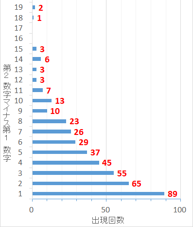 ロト7での第2当選数字から第1当選数字を引いた値毎の出現回数棒グラフ