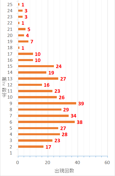 ロト7での第2当選数字毎の出現した回数を表した棒グラフ