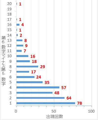 ロト7での第6当選数字から第5当選数字を引いた値毎の出現回数棒グラフ