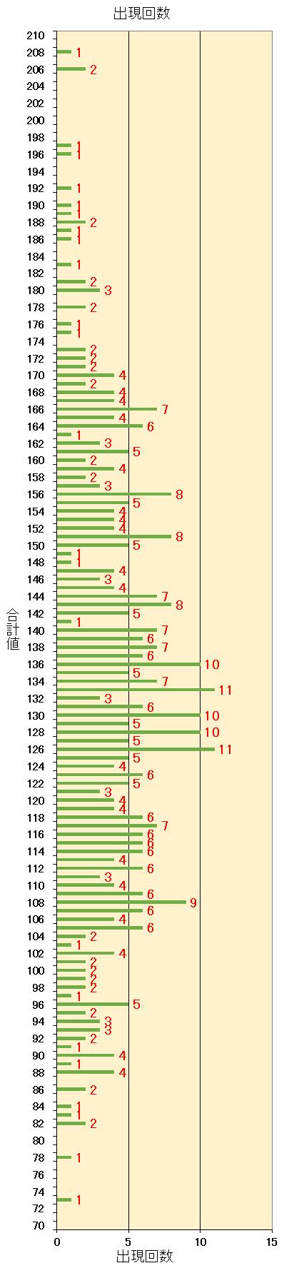 ロト7での第1当選数字から第7当選数字までを合計した合計値毎の出現回数の棒グラフ