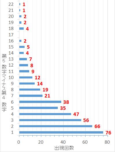 ロト7での第5当選数字から第4当選数字を引いた値毎の出現回数棒グラフ