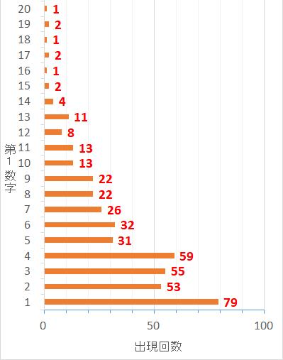 ロト7での第1当選数字毎の出現した回数を表した棒グラフ