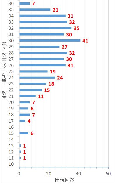 ロト7での第7当選数字から第1当選数字を引いた最大差毎の出現回数の棒グラフ