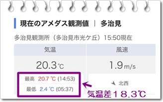 0419今日の気温