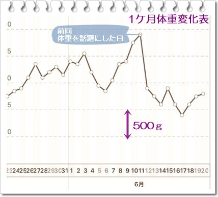 0620体重1ケ月