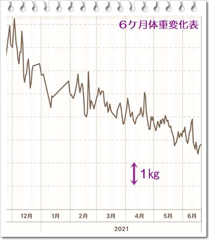 0620体重6ケ月