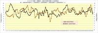 2020年阪神・対戦相手4試合平均安打推移96試合時点