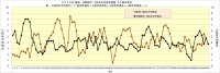 2020年阪神・対戦相手4試合平均得点推移96試合時点