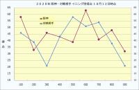 2020年阪神・対戦相手イニング別得点10月12日時点