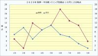 2020年阪神・中日イニング別得点10月12日時点