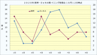 2020年阪神・DeNAイニング別得点10月12日時点