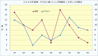 2020年阪神・ヤクルトイニング別得点10月12日時点