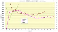 2020年先発投手通算防御率推移2_11月2日時点