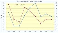 2020年阪神・DeNAイニング別得点