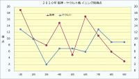 2020年阪神・ヤクルトイニング別得点