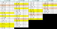 2019年2020年セ・リーグ個人投手成績_完投数・完封勝利数