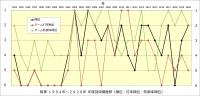 阪神1994年~2020年_順位・打率・防御率推移
