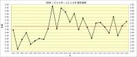 阪神1994年~2020年_勝率推移