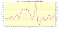 阪神1994年~2020年_本塁打数推移
