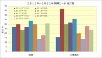 2013年~2021年開幕カード安打数