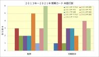 2013年~2021年開幕カード本塁打数