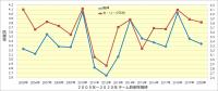 2005年~2020年チーム投手成績_防御率