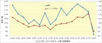 2005年~2020年チーム投手成績_奪三振数
