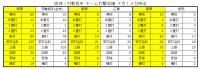 2021年阪神ー対戦相手打撃成績比較1_4月12日時点