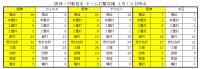 2021年阪神ー対戦相手打撃成績比較2_4月12日時点