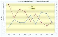 2021年阪神・対戦相手イニング別得点4月28日時点