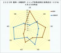 2021年阪神・対戦相手イニング別得点割合4月28日時点