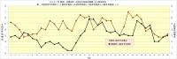 2021年阪神・対戦相手4試合平均得点推移_40試合時点
