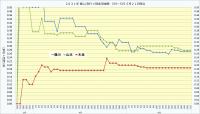 2021年個人(安打+四球)率推移5月21日時点_3