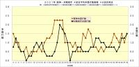 2021年阪神・対戦相手4試合平均本塁打数推移_48試合時点