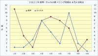 2021年阪神・DeNA戦イニング別得点_6月4日時点