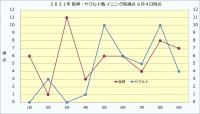 2021年阪神・ヤクルト戦イニング別得点_6月4日時点