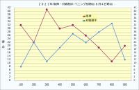 2021年阪神・対戦相手イニング別得点_6月4日時点